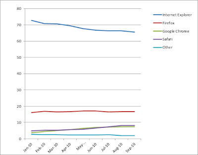 Web browser trends on Tesco.com site