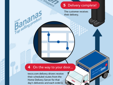 Tesco Groceries for Mobile –  Infographic