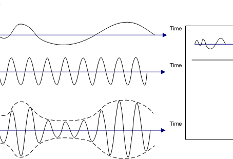 Transmitting an efficient AM Stereo radio signal – Part 1
