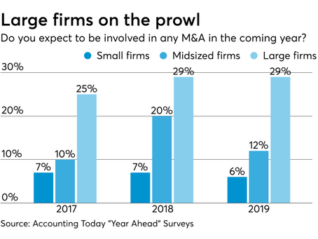 Look Ahead: Major Changes in Accounting Firm M&A