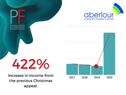 Aberlour growth graph.png