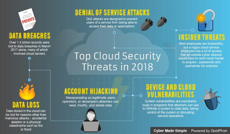 Cloud Security Threats 2018