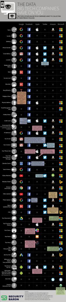 Data Tech Companies