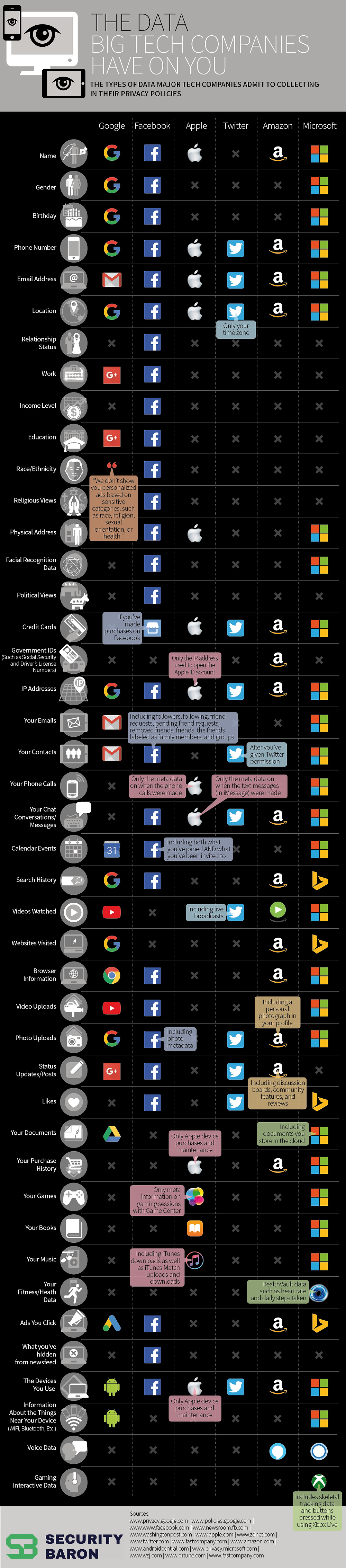 The Data Big Tech Companies Have On You