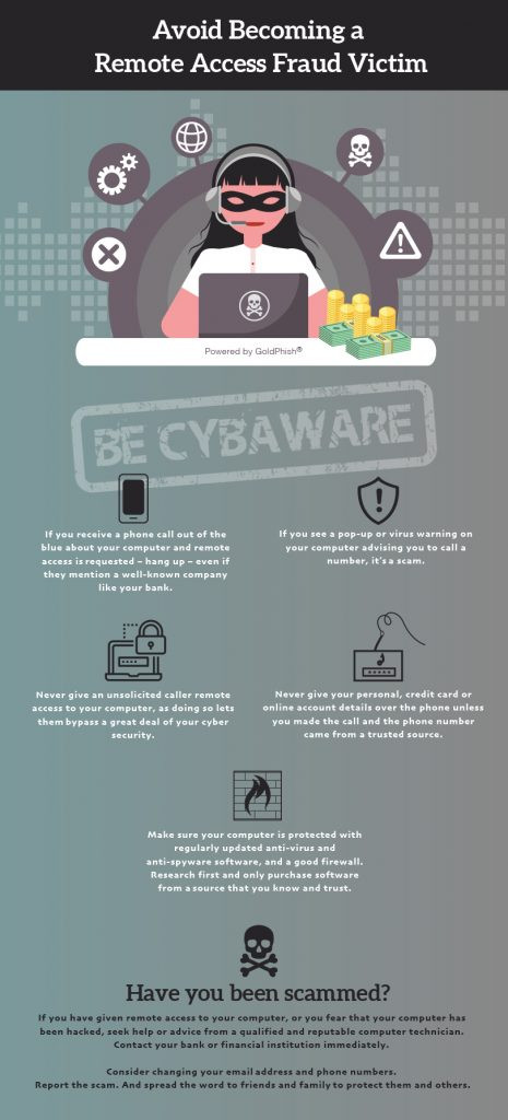 Remote Access Fraud InfoGraphic2020 | GoldPhish