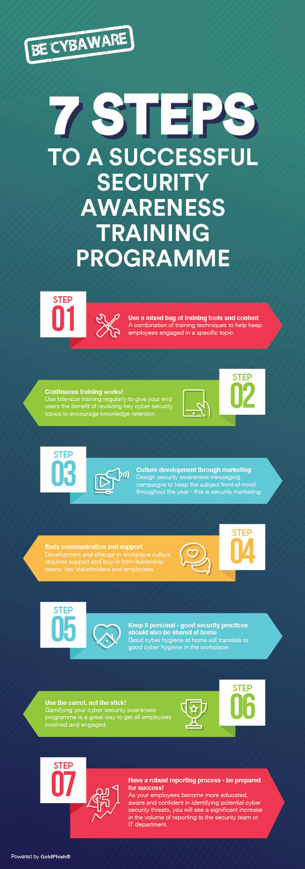 7 Steps To A Successful Security Awareness Training Programme Infographic