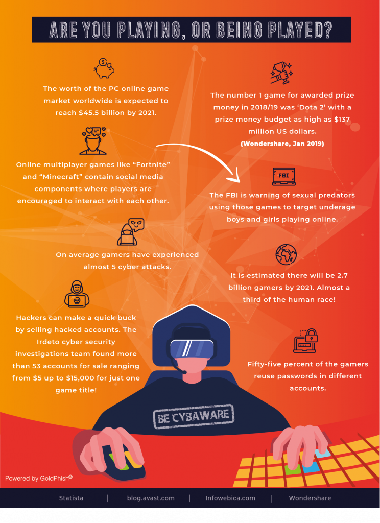Online Gaming and Cyber Crime Infographic by GoldPhish