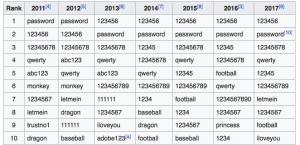 Top 10 worst passwords 2017