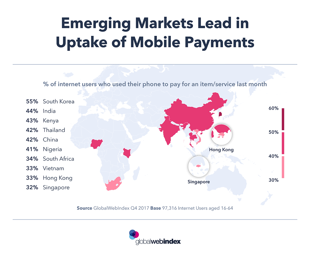 Emerging markets mobile payments