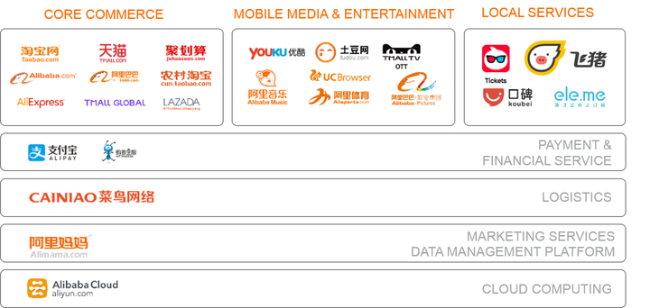 Alibaba ecosystem