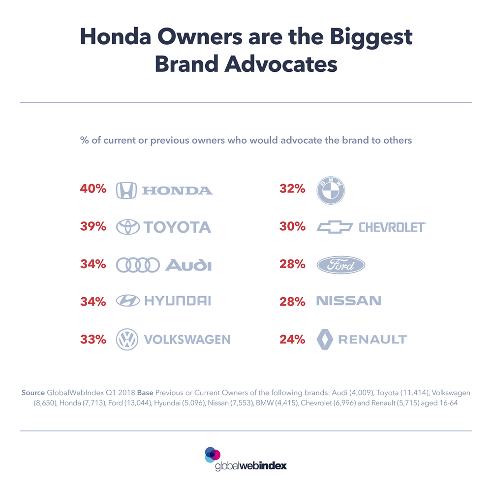 Honda owners are the biggest brand advocates