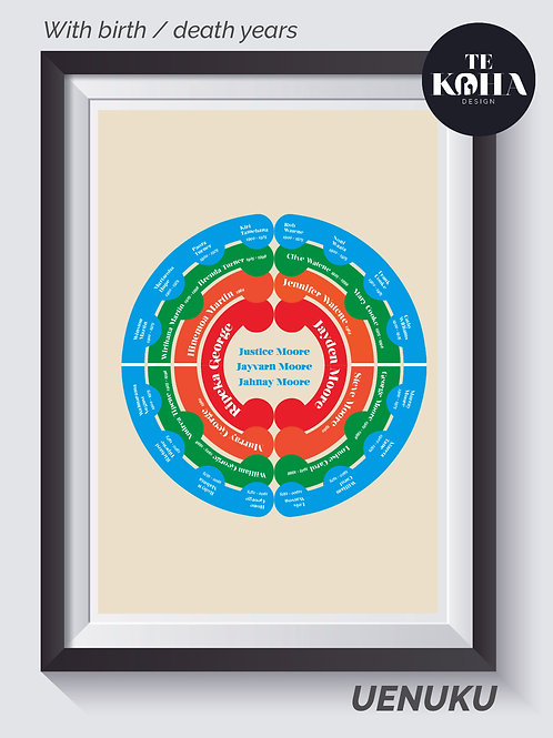 Whakapapa Wheel