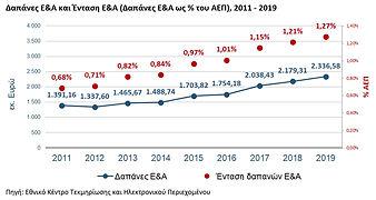 Figure1_RDstatistics_Greece_2019provisio