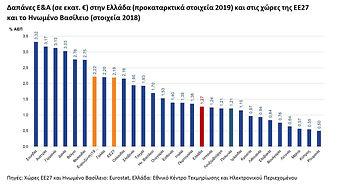 Figure2_RDstatistics_Greece_2019provisio