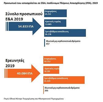 Figure5_RDstatistics_Greece_2019provisio