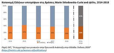 WomenRD_Greece_2020_Fig6.jpg