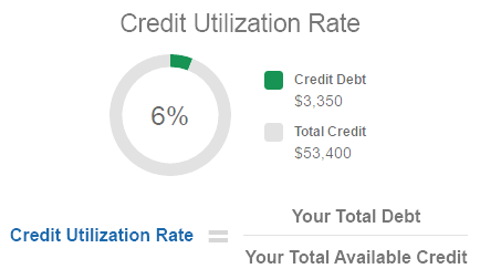 🤔🤔 WHAT IS A CREDIT UTILIZATION RATE? 🤔🤔