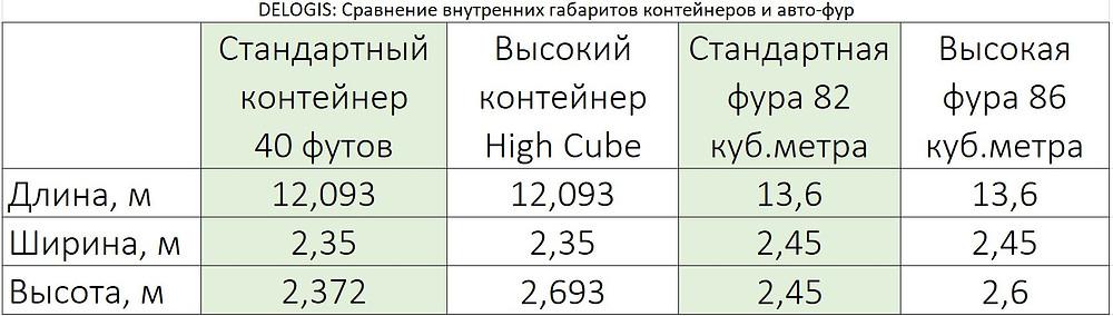 Таблица сравнения габаритов контейнера и фуры