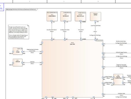 SensorsThink Smart Sensor IoT Board Schematic