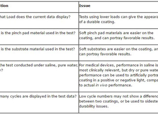 Five Critical Questions to Ask About Pinch Testing Data