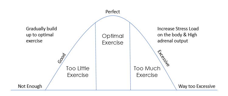 Exercise Bell Curve