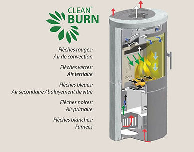 Technologie CleanBURN HETA