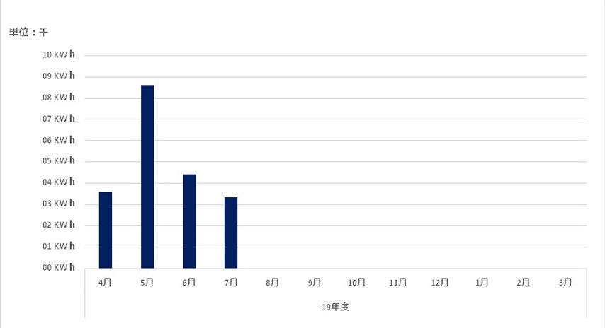 2019省エネルギーグラフ.jpg