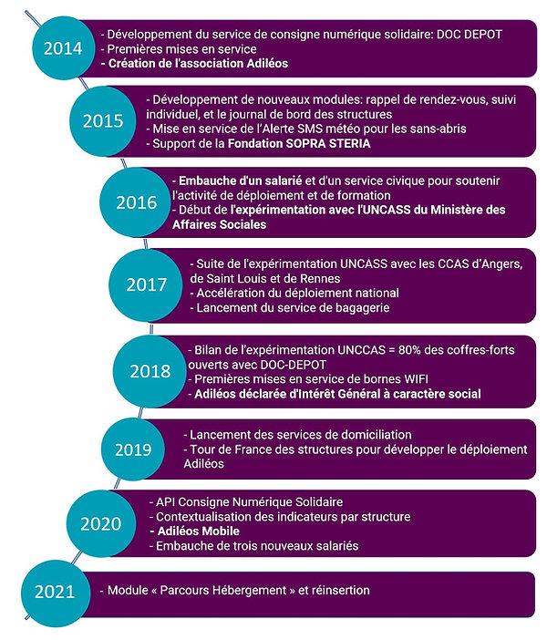 Histoire Adiléos_2021.jpg