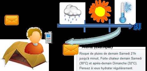 Détails Alerte SMS Météo.png
