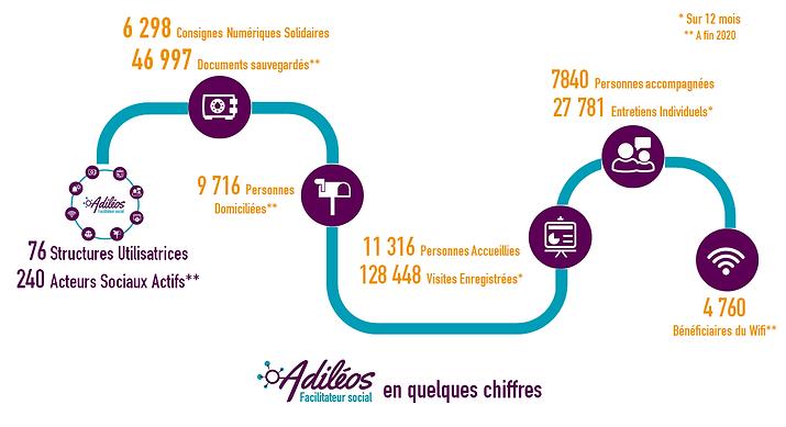 Chiffres Adiléos_fin2020.png