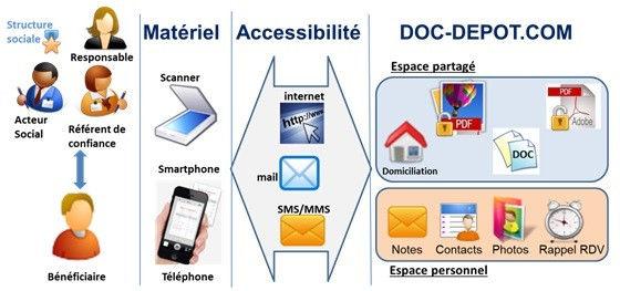 Détails_Doc-depot.jpg