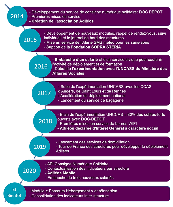 Histoire Adiléos 2020.png
