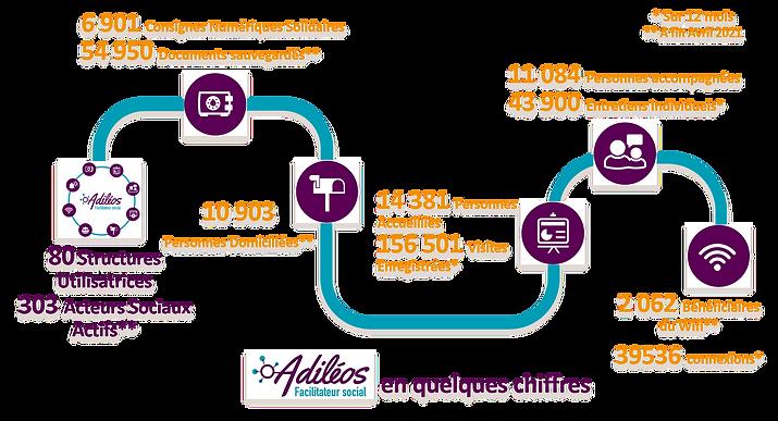 Chiffres Adiléos_finQ12021.png