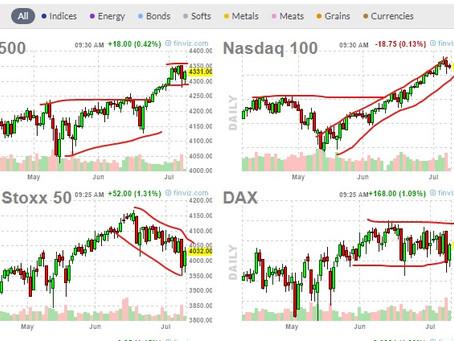 Analyse der Aktienindexkorrelationen