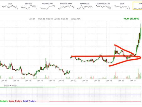 Volatility Futures Break out initial push