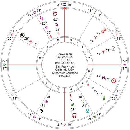 Анализ гороскопа Стива Джобса на предмет долголетия