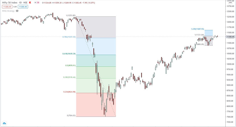 Nifty: Trapped in sideways phase