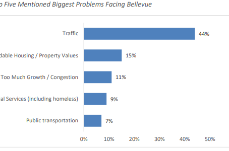 Traffic #1 issue among Bellevue residents and businesses
