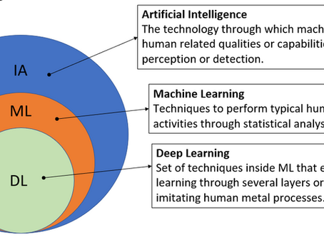 How does Machine Learning work: short overview of such powerful technology