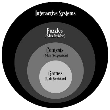 Figure 1 Diagram of Interactive Systems taken from: https://www.gamasutra.com/view/feature/167418/what_makes_a_game.php