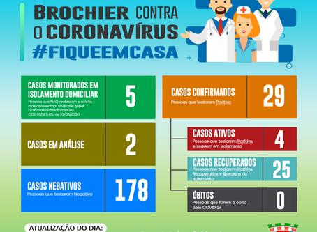 Atualização dos casos de coronavírus em Brochier – 09/09