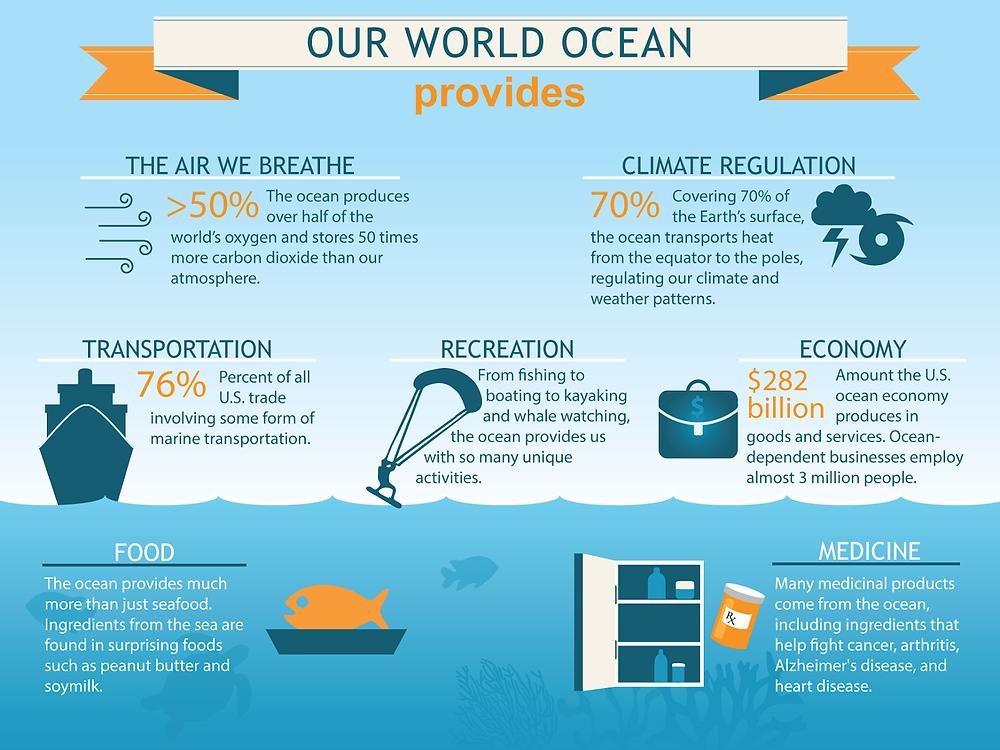 Ocean's Provide
