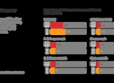 Understanding VPN Consumer Reports