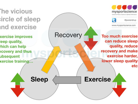 Sleep disturbances in trained athletes