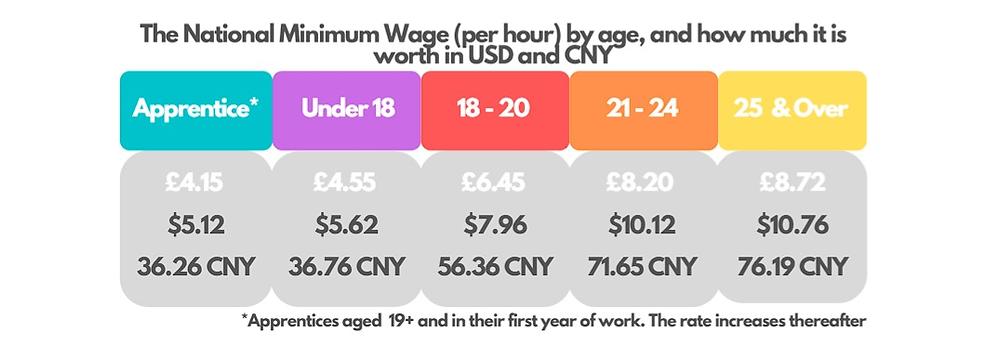National Minimum Wage (April 2020)