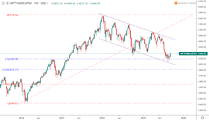 NIFTYMIDCAP index reversal in play