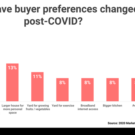 Post-Covid Buyer Preferences Have Changed