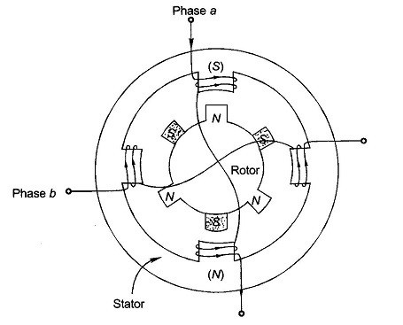 Figure shows Schematic diagram of Hybrid Stepper motor,also phases connections for supply to the stator.