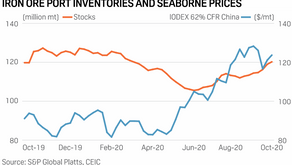 Analysis: Rising iron ore supply to be more than offset by Chinese demand