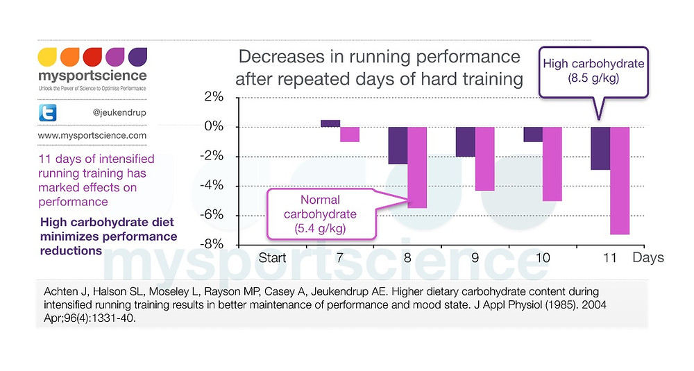 Carbohydrate and overtraining symptoms